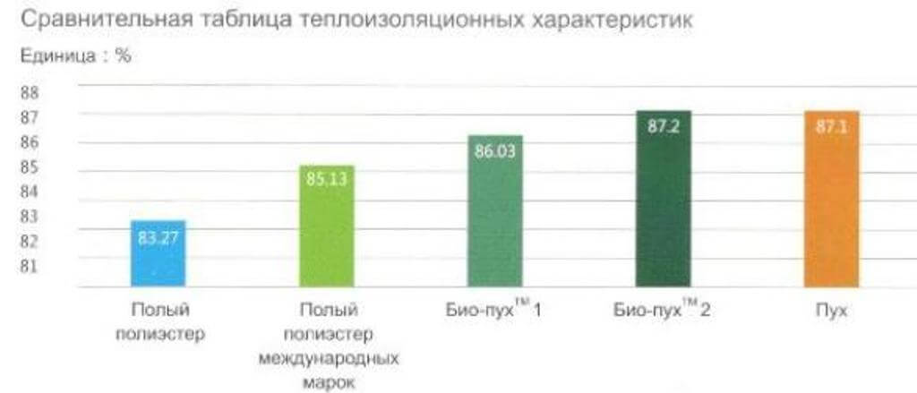 таблица теплоизоляционных характеристик наполнителя для пуховиков