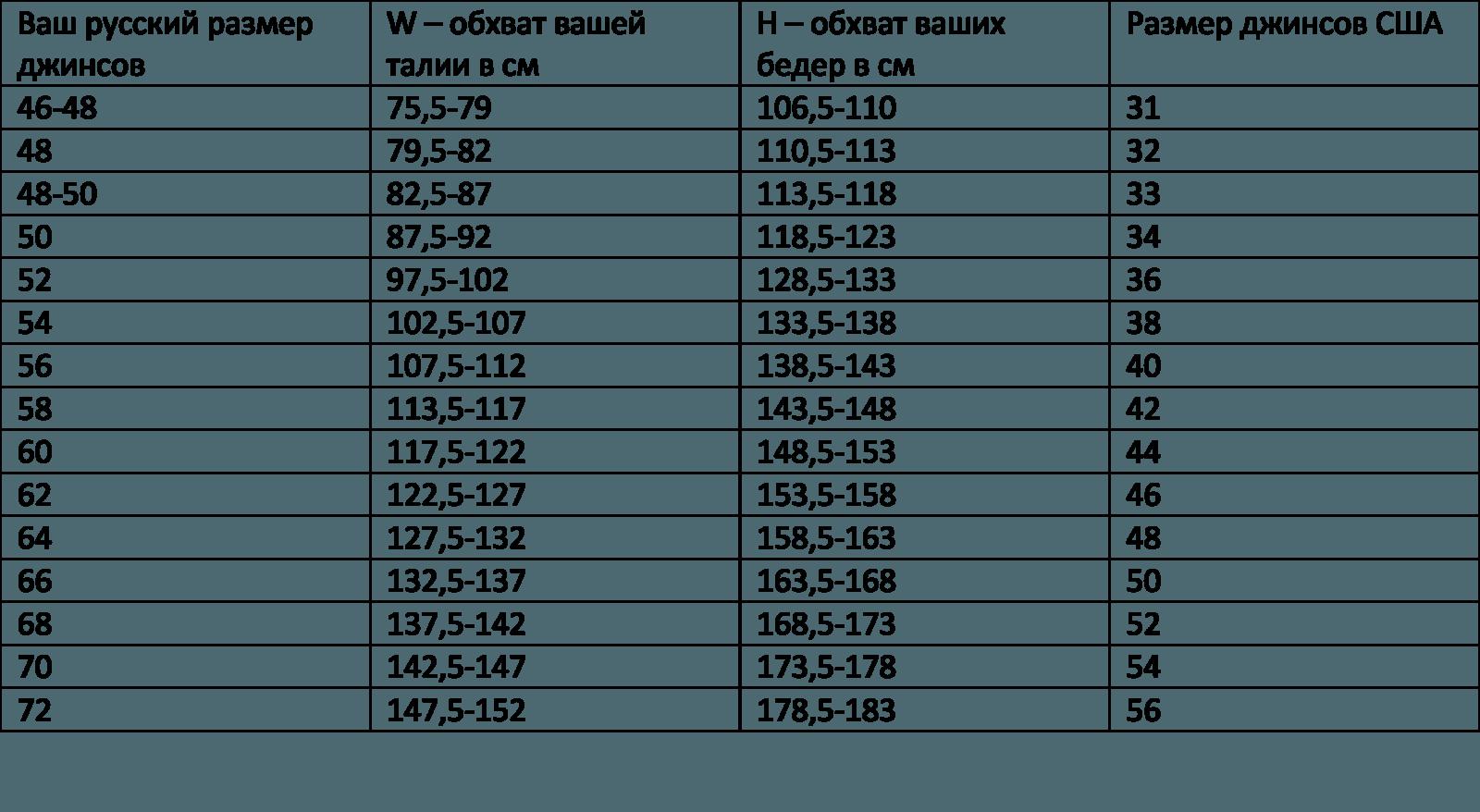 300a0bb40f60f Как определить размер женских джинсов, таблица соответствия